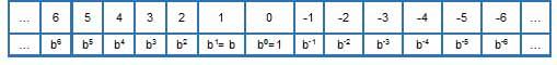 Valor posicional numero negativo - Números naturales