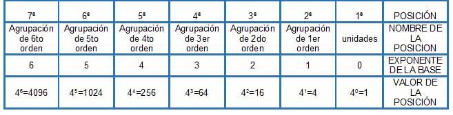 base cuatro - Números naturales