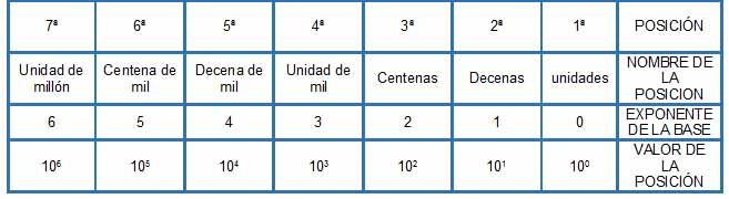 base diez 1 - Números naturales
