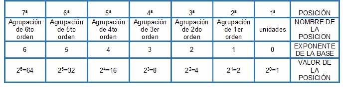 base dos - Números naturales