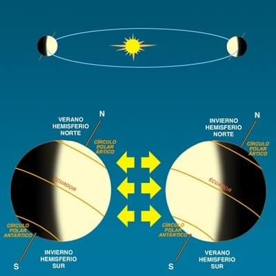 el dia y la noche - Rotación de la tierra