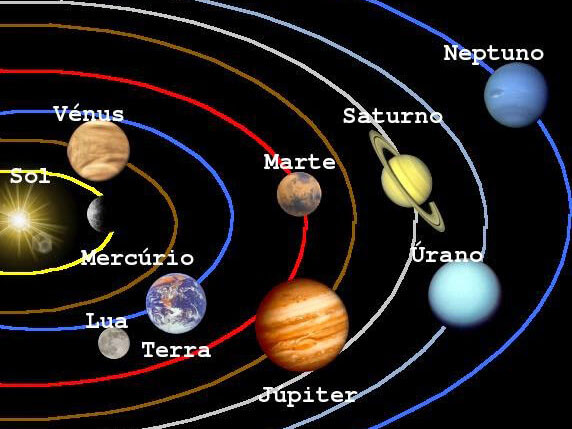 el sistema solar - Nuestro planeta en el sistema solar