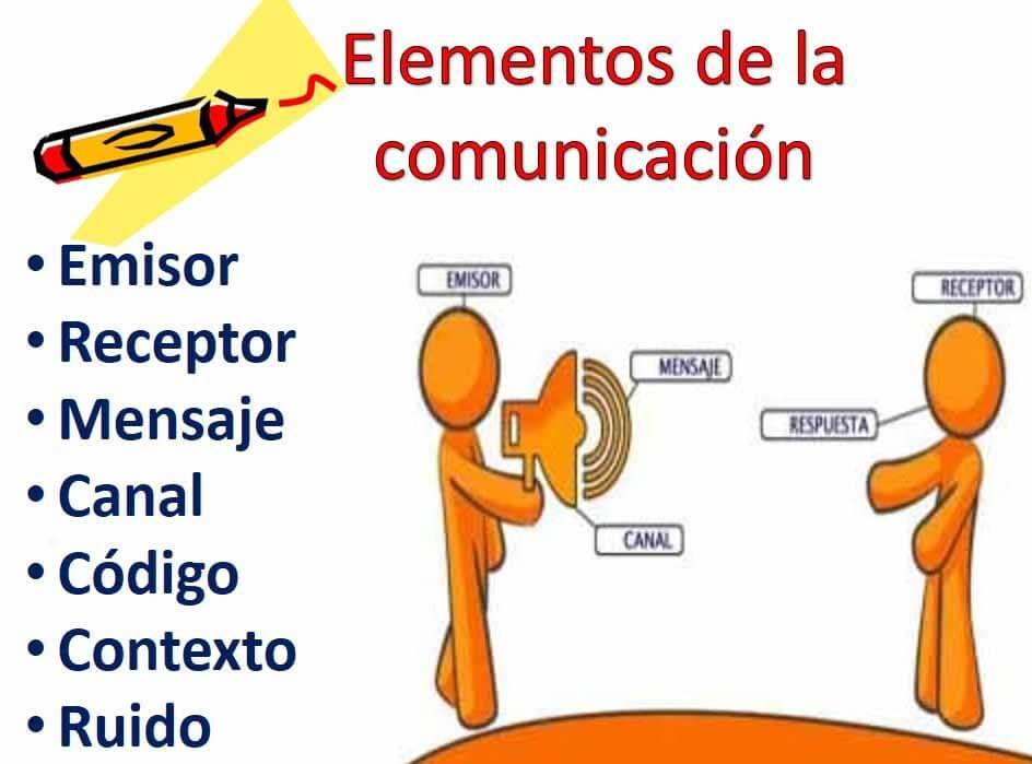 elementos de la comunicacion - Comunicación