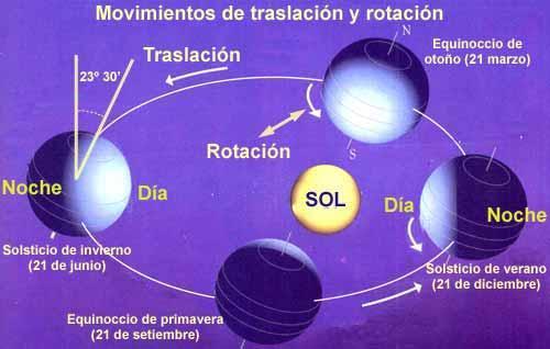 la rotacion de la tierra la causa de que haya dia y noche - Rotación de la tierra