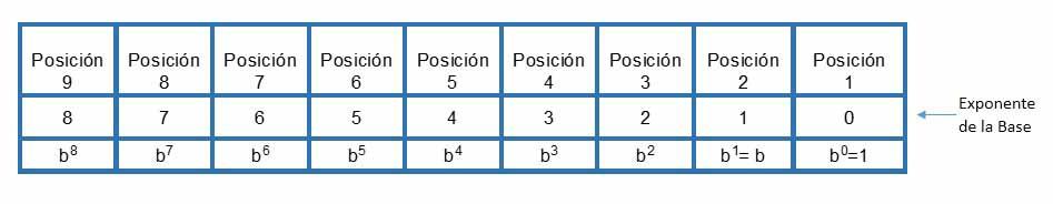 numeros en Notacion Decimal - Números naturales