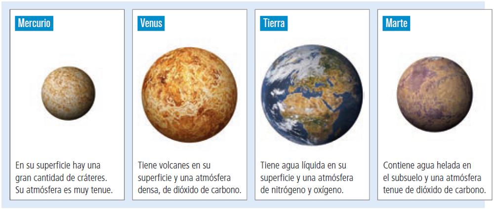planeta interior geografia - Nuestro planeta en el sistema solar
