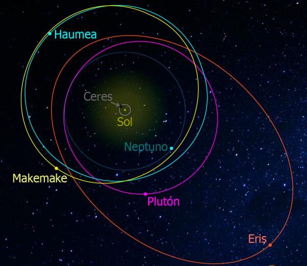 planetas enanos geografia - Nuestro planeta en el sistema solar