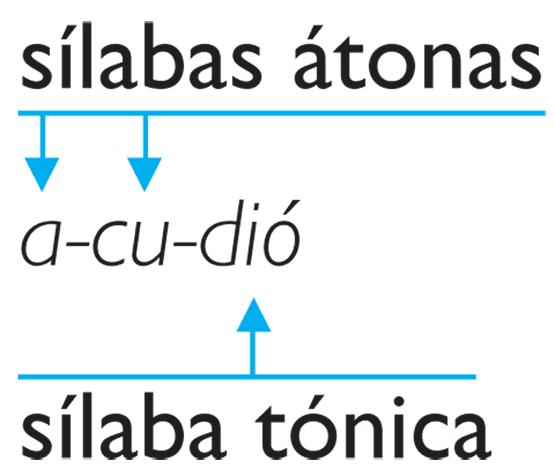 silabas - Reglas de acentuación