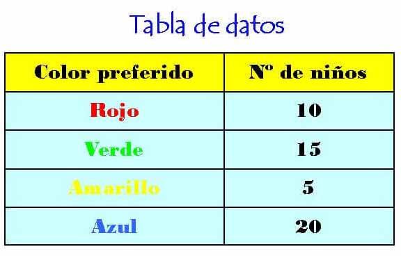 tabla de datos de colores 1 - Reglas de acentuación