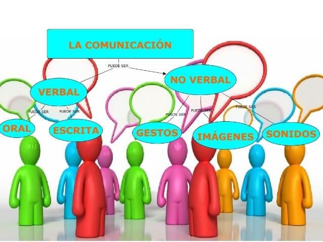 tipos de comunicacion - Tipos de comunicación