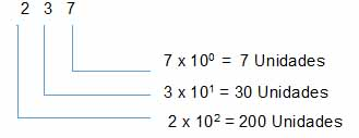 valor de un numero - Números naturales