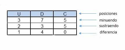 Ahora como en los numeros enteros restamos comenzando 1 - Números decimales