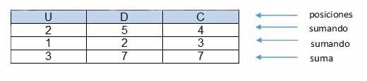 Colocamos los numeros en un cartel de posiciones - Números decimales