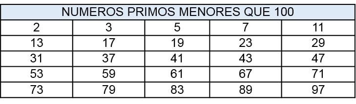 TABLA NUMEROS PRIMOS - Números primos y compuestos