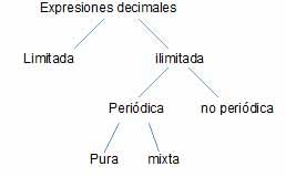 clasificacion expresiones decimales - Números decimales