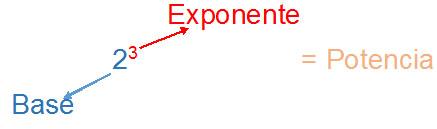 exponente - Potencia