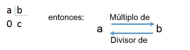 propiedad multiplos divisores - Múltiplos de un número