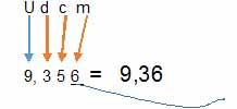 redondeo de las centesimas - Números decimales