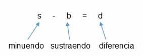 sustraccion se da la suma - Números decimales