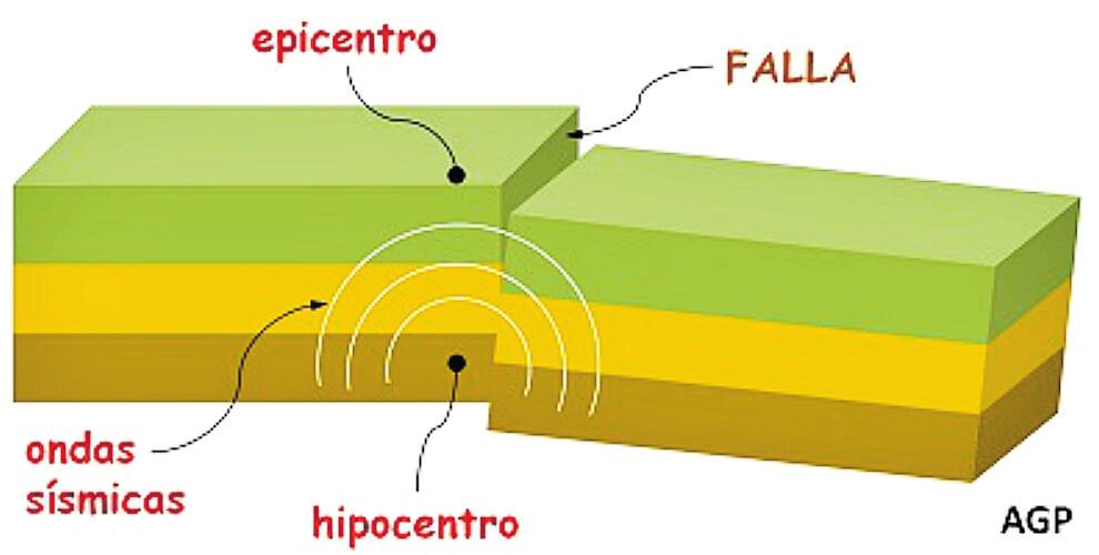 partes terremoto - Terremoto